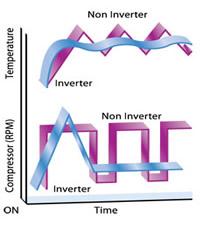 климатик inverter-system