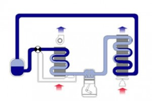 климатик функциониране на климатик