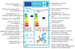 климатик Новия енергиен етикет на Европа